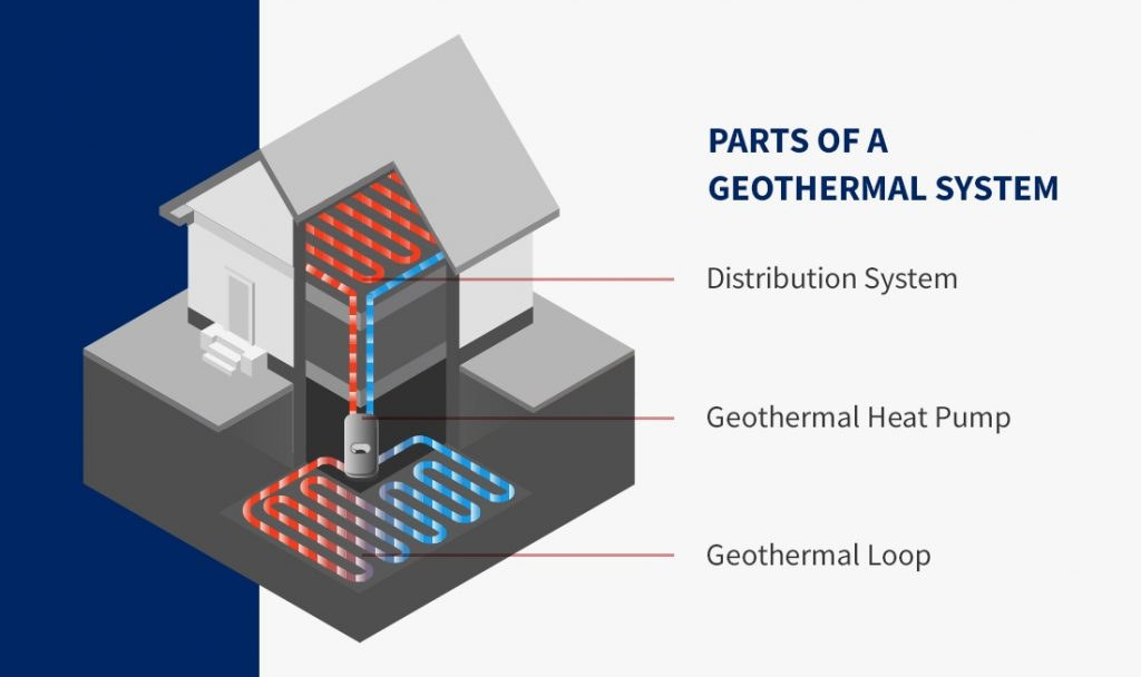 the different parts of a geothermal system