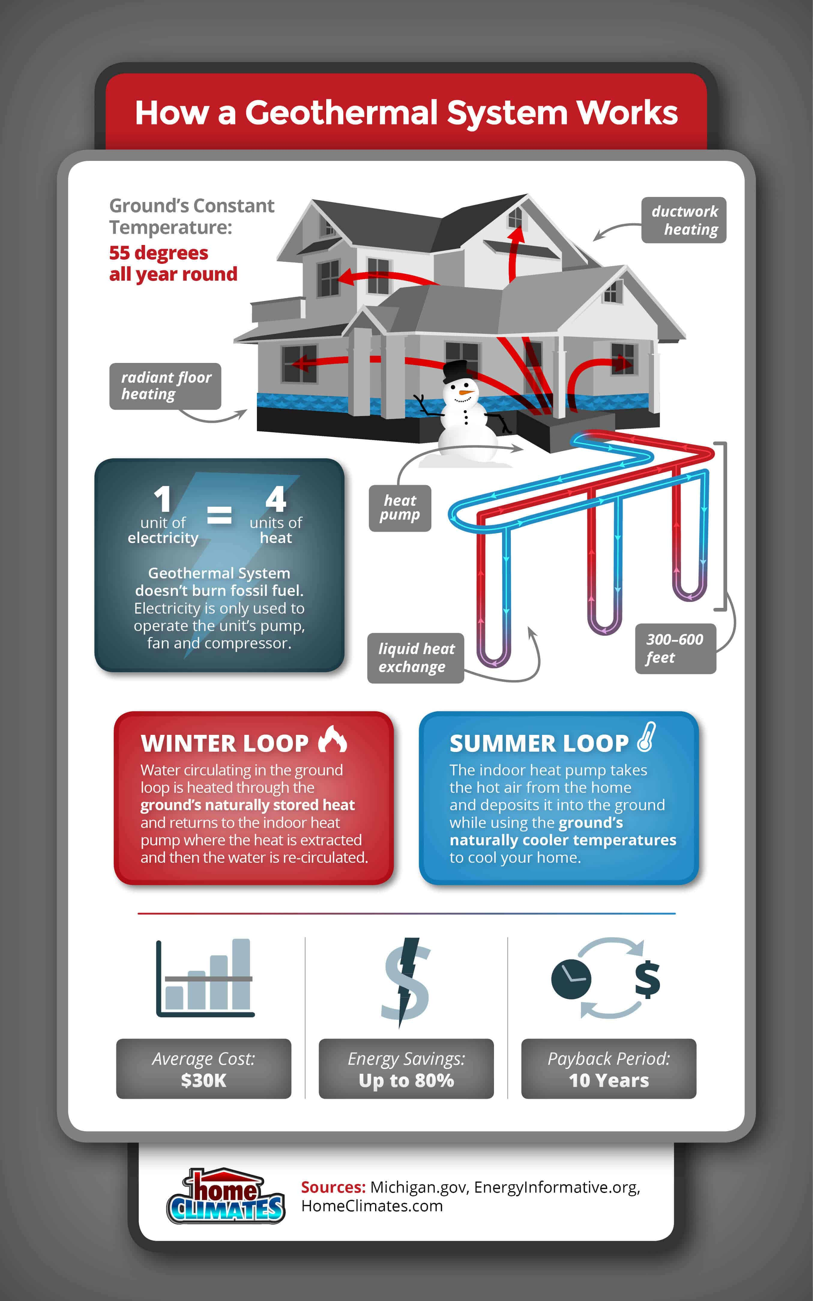 infographic that explains how a geothermal system works