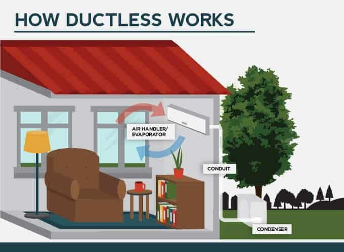explains hows ductless hvac systems work